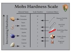 สเกลความแข็งของโมส์ Mohs scale of hardness